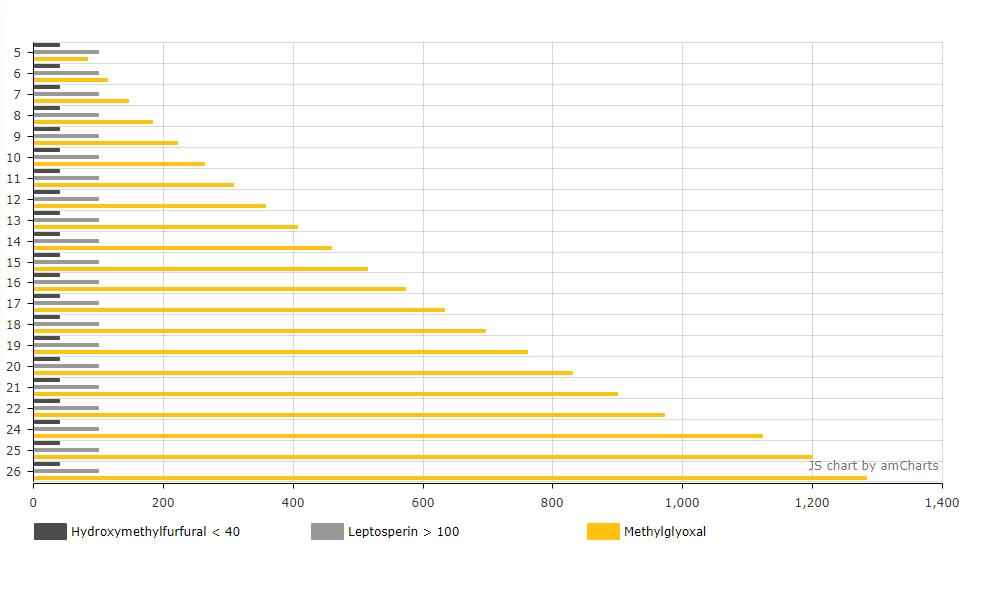 UMG Grading Chart